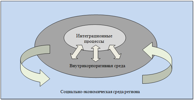 Интеграционные решения