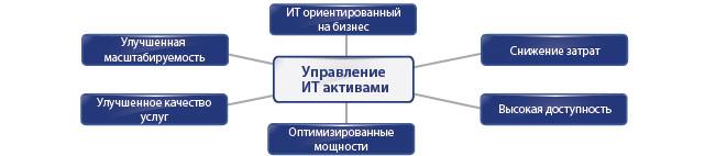 Управление ИТ активами