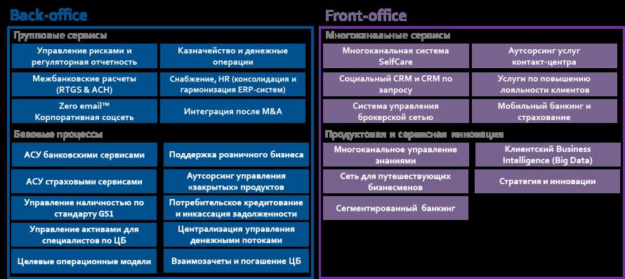 Финансовый сектор 1