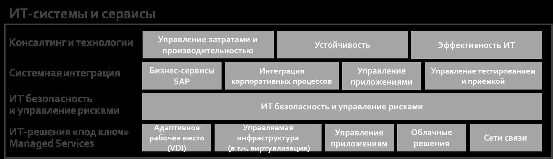 Финансовый сектор 2